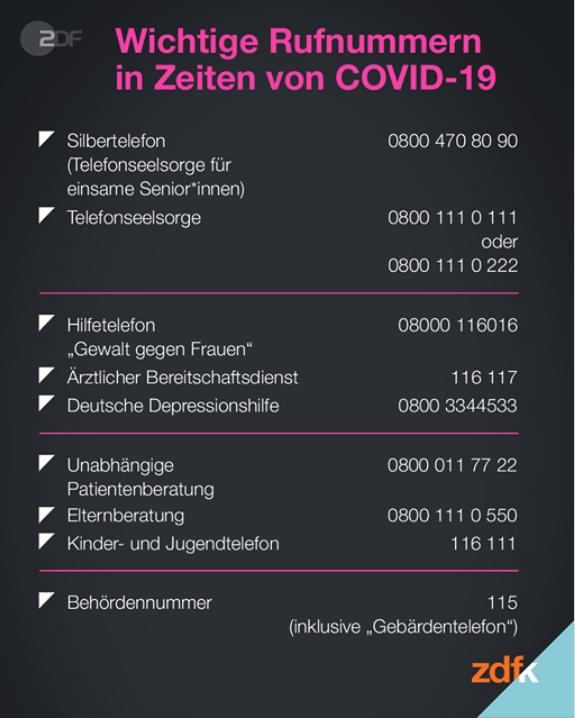 Wichtige Rufnummern in Zeiten von COVID-19 (Quelle: ZDF)